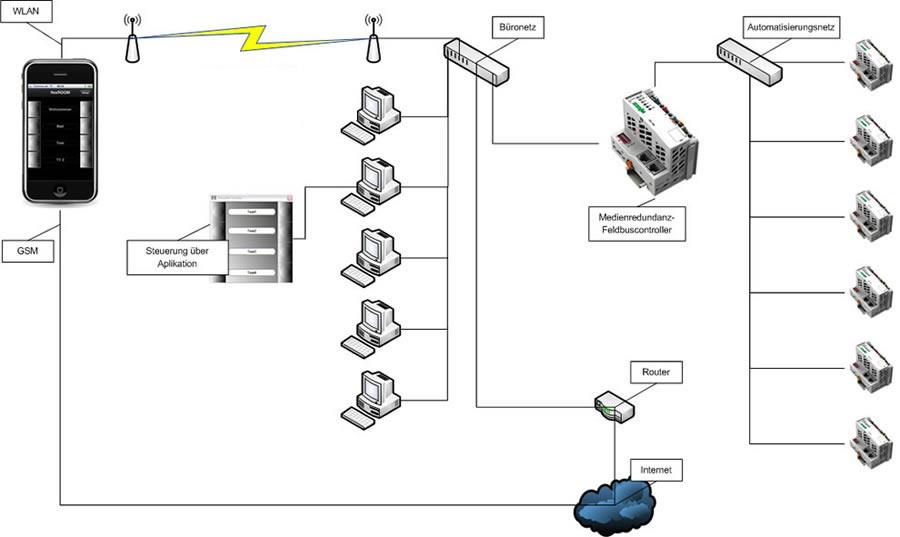 Gemütlich Drei Wege Lichtschalter Schaltplan Fotos - Elektrische ...